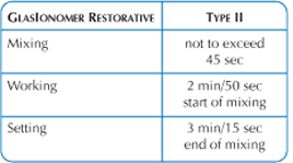 GlasIonomer Type-II GlasIon Duration Chart